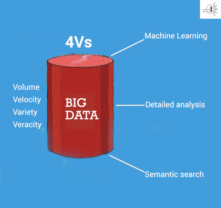 Big Data critical to semantic search and machine learning