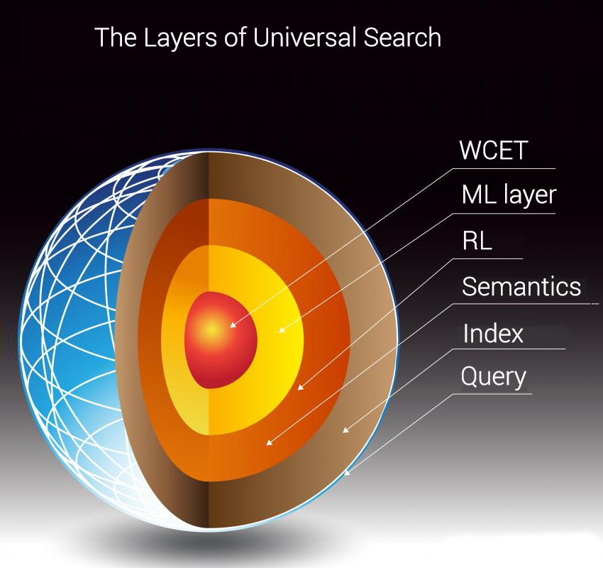 Semantic search layers