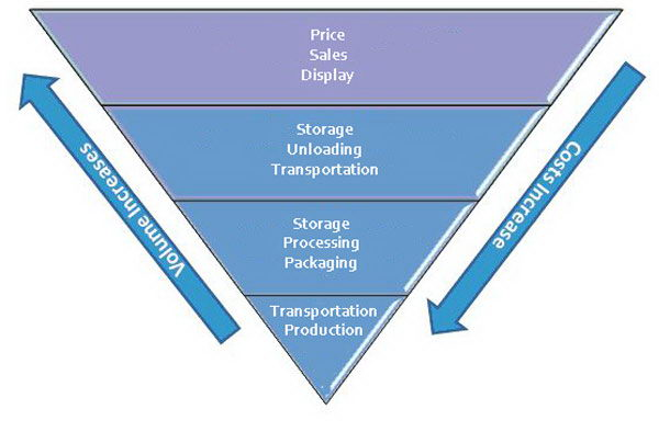 Just by inverting the pyramid we create a model which increases access to the work of production, lowers the end cost for the consumer and avoids deflationary pressures on the compensation of those who are involved in production without, however, increasing the cost for consumers.