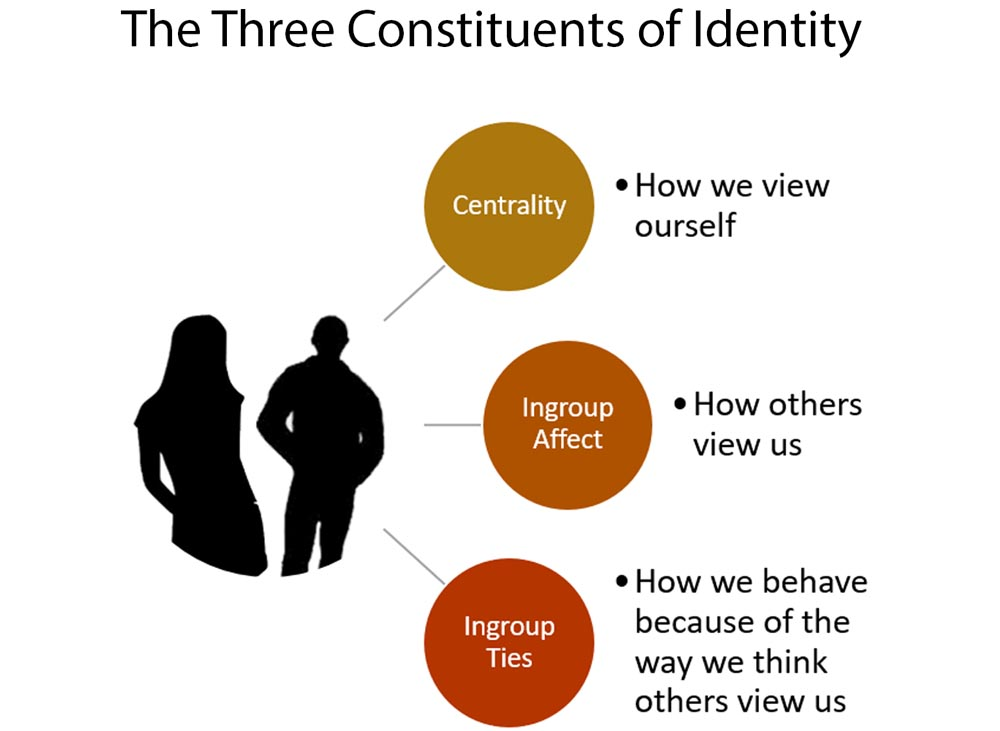 Three key constituents of identity
