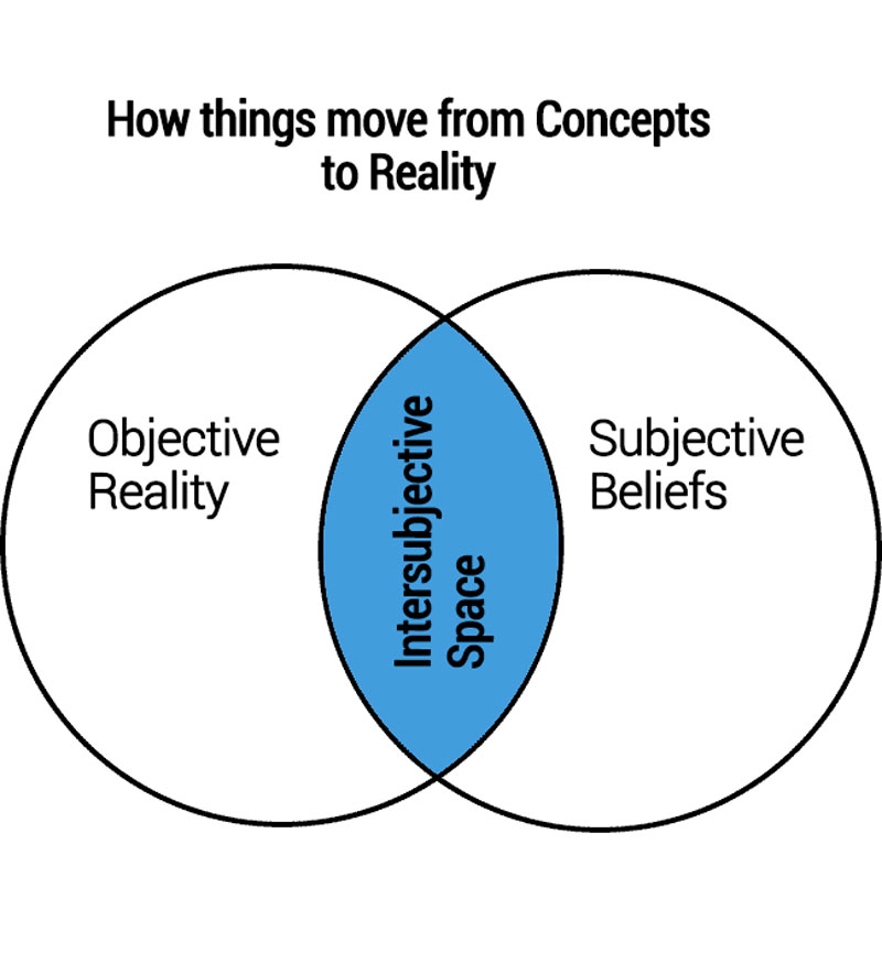 Venn Diagram of move to intersubjective space