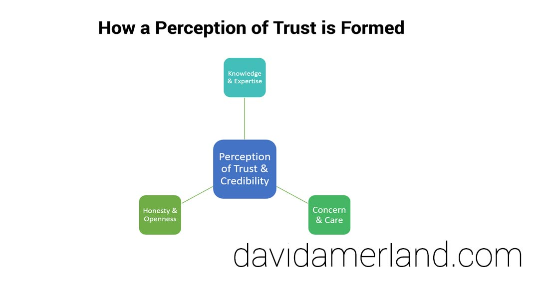 How Trust is Formed