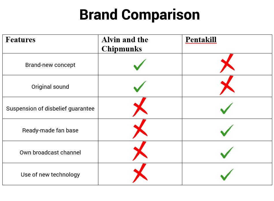 Brand Comparison between Alvin and the Chipmunks and Pentakill