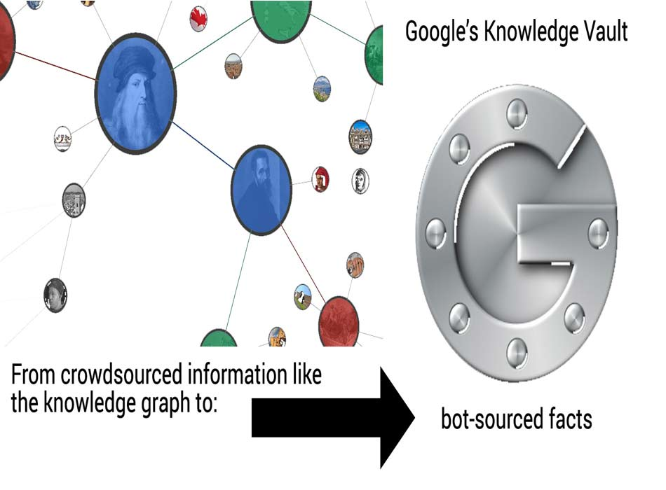 Google's Knowledge Vault and AI