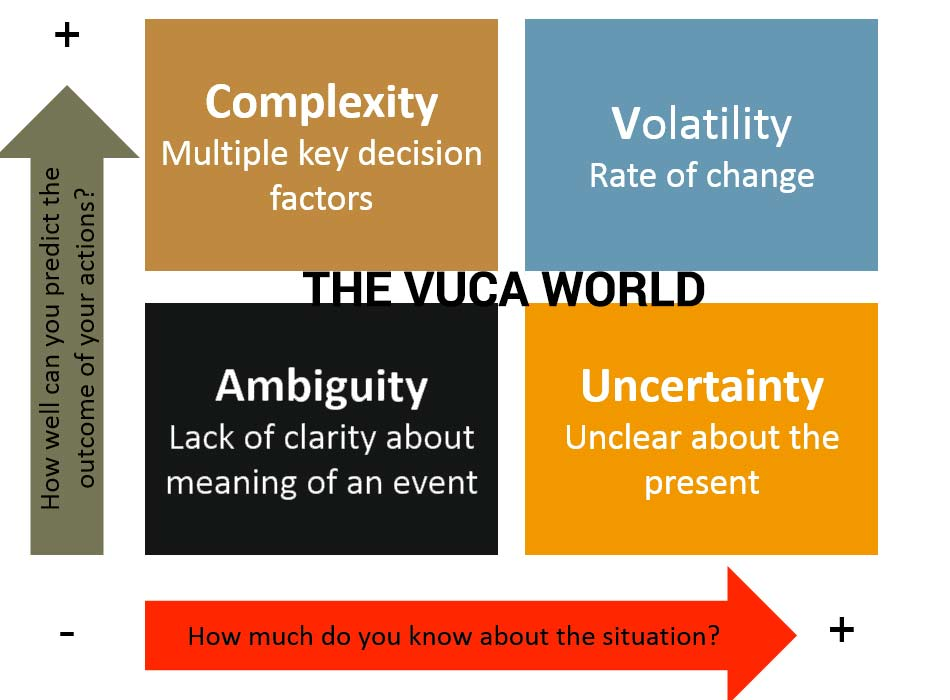 The world of Volatility Uncertainty Complexity and Ambiguity of the modern military