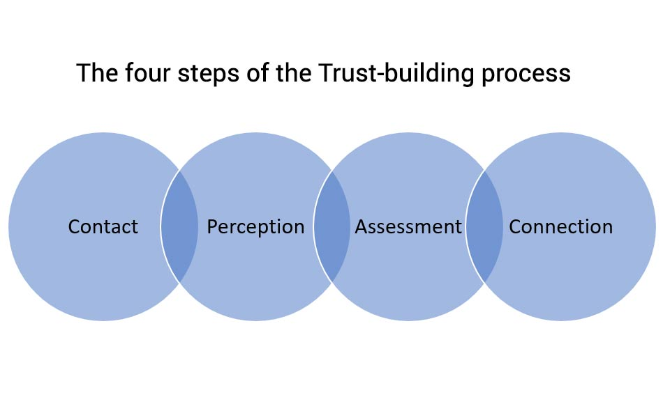 The four steps to building trust
