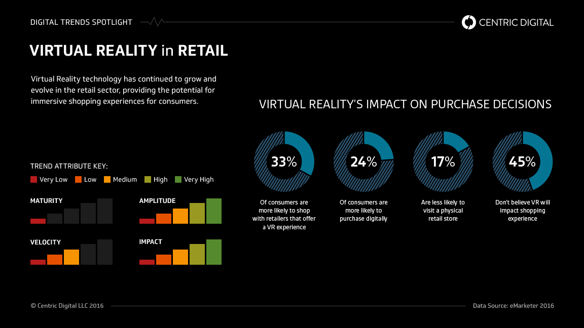 VR and the shopping experience infographic
