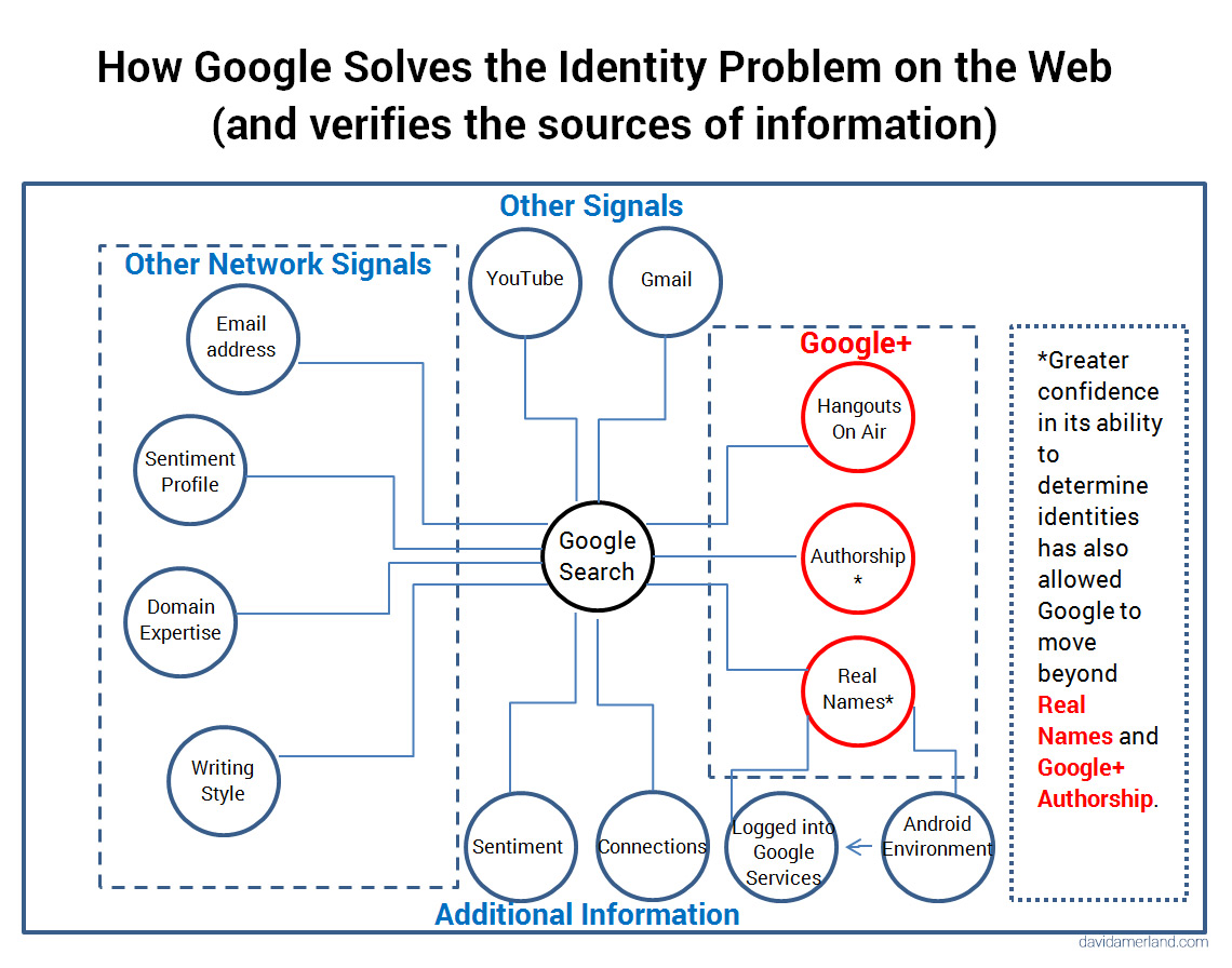How Google Discovers Who You Are on the Web