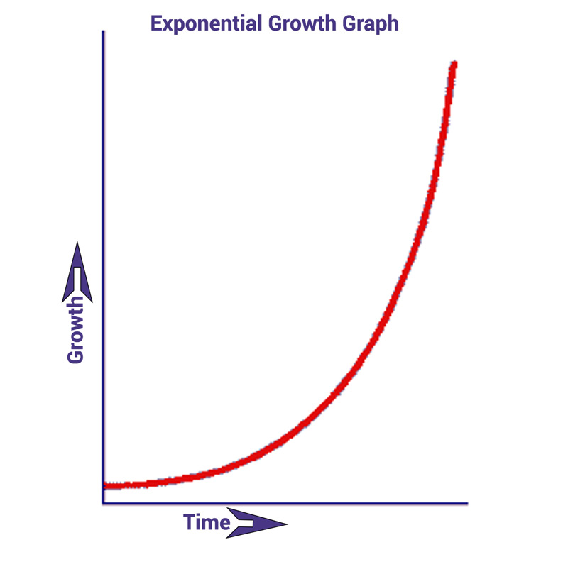 Exponential Growth in Machine Learning Accuracy