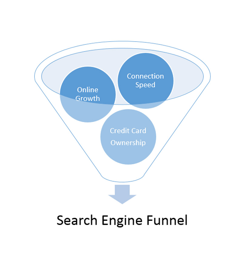 Three fundamentals driving impact of search
