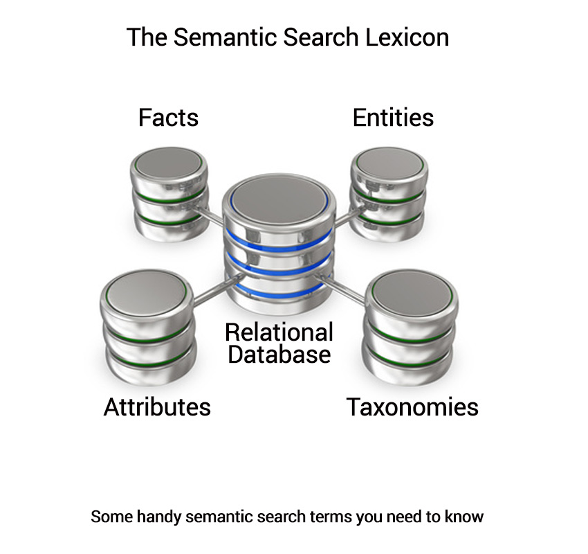 Semantic Search Terms you need to know