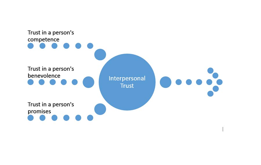 Model for the building of interpersonal trust