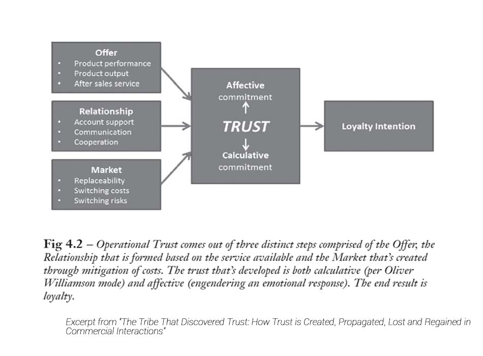 Operational Trust and how it works