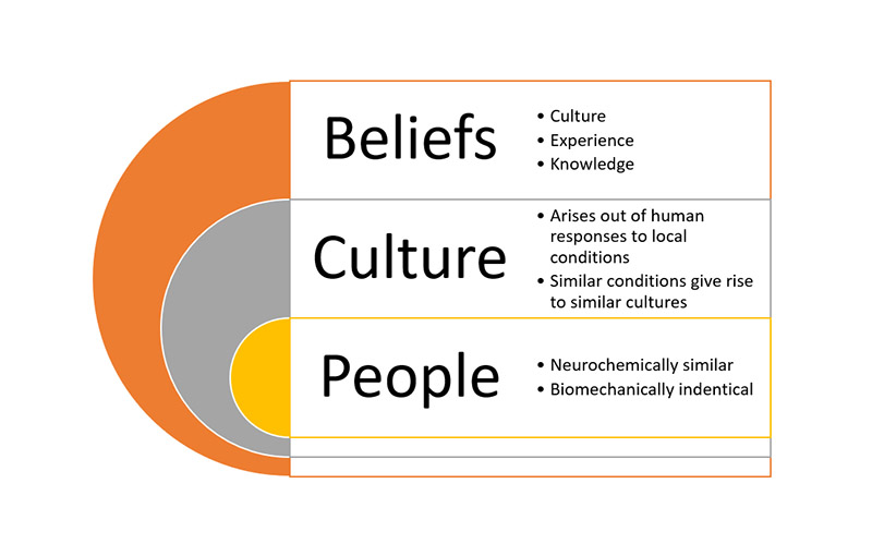 People Data Culture and Perception
