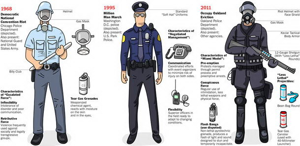Police Riot Gear Evolution