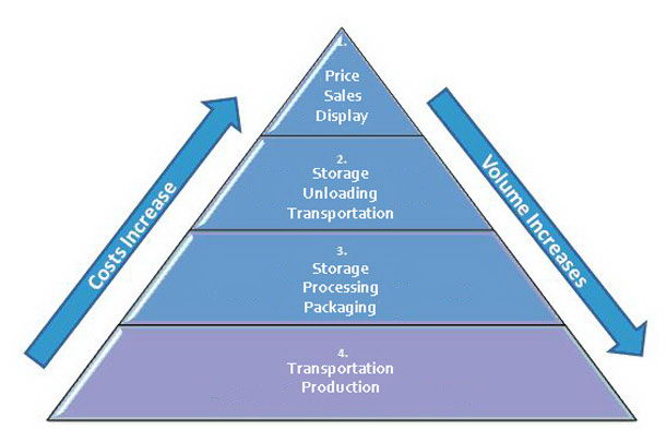 The traditional pyramid of value locks down the work of many and translates it as value in the hands of the few.